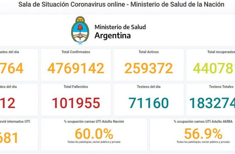 Coronavirus hoy: 12.764 nuevos contagios y 412 muertos en Argentina