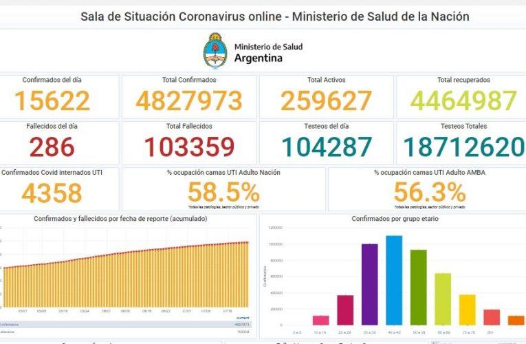 Coronavirus hoy: 15.622 casos y 286 muertes en Argentina