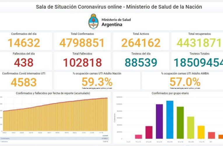 Coronavirus hoy: 14.632 nuevos casos y 438 personas fallecieron en Argentina